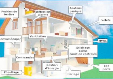 4ème -> centre d'intérêt 4 ci4 - comment automatiser mon éclairage ... - Comment Economiser L Electricite A La Maison